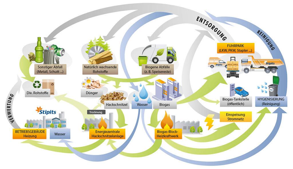 Biogas Energiekreislauf